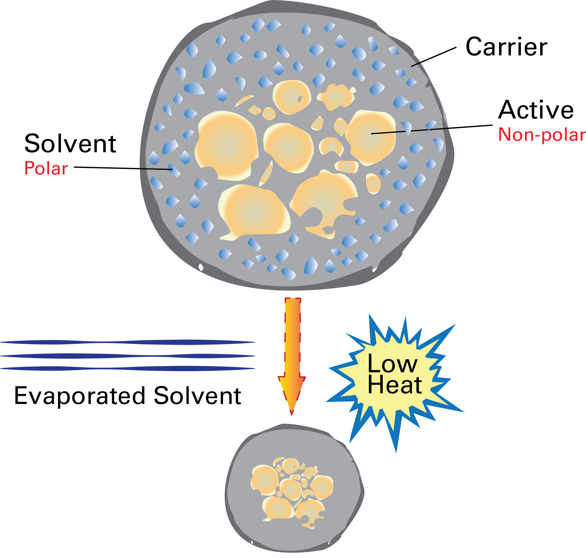 SprayDry Microencapsulation diagram