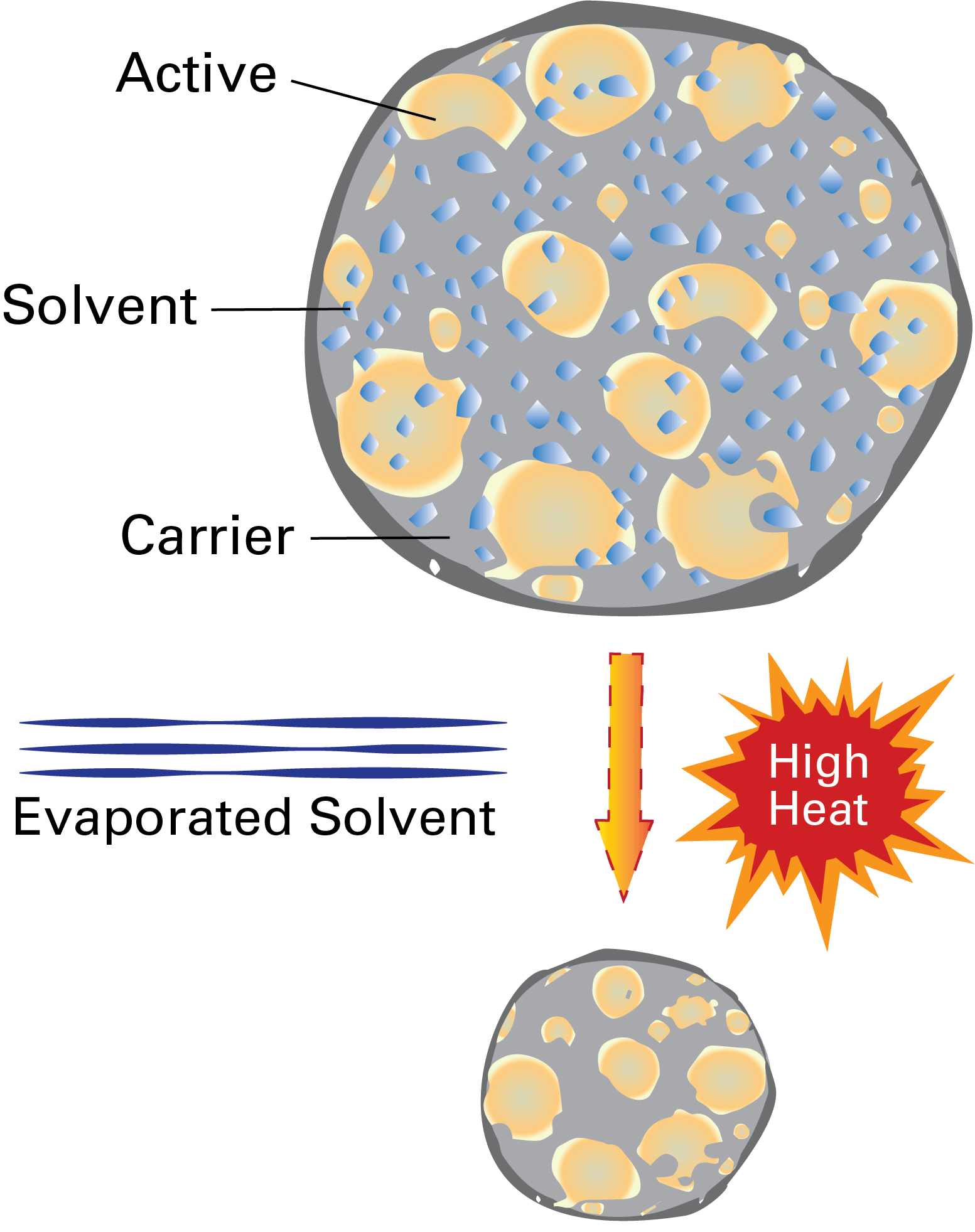 Traditional SprayDry diagram
