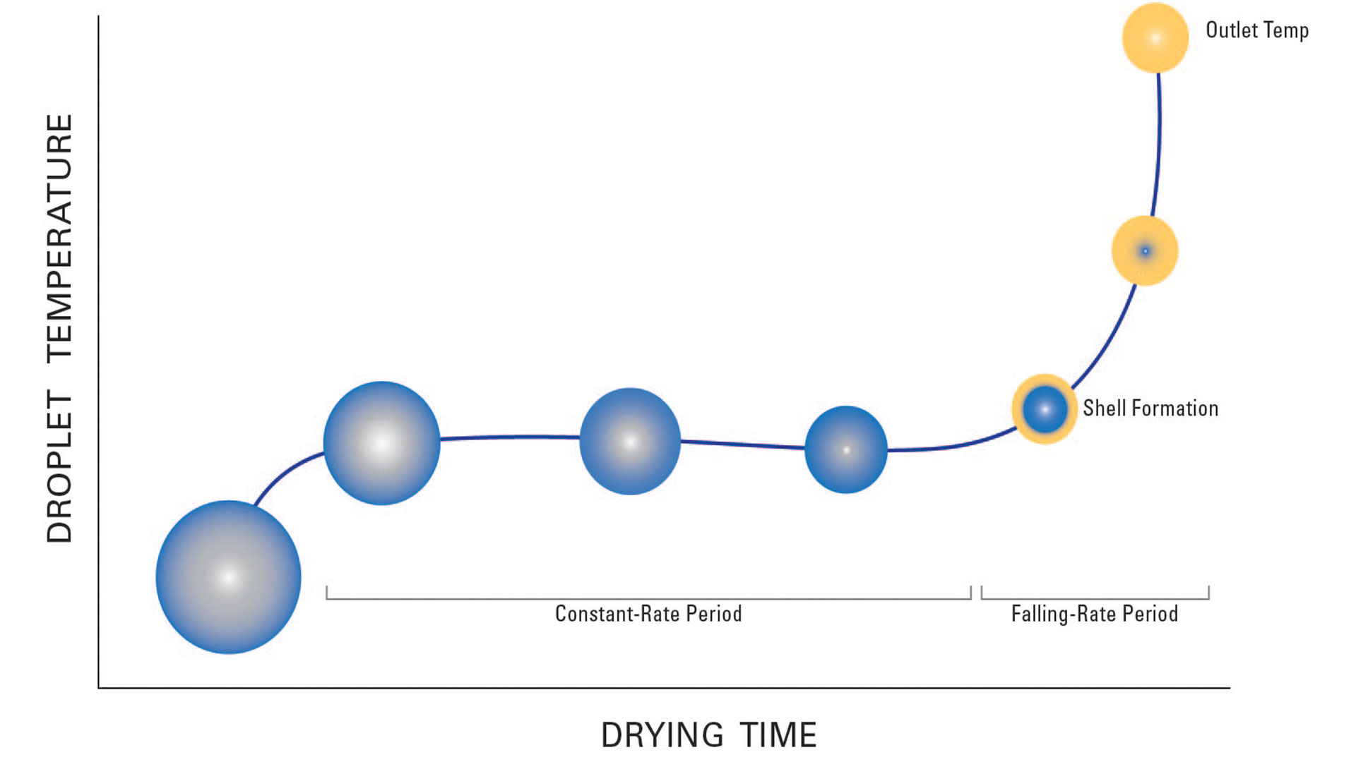 traditional spray drying temperature chart